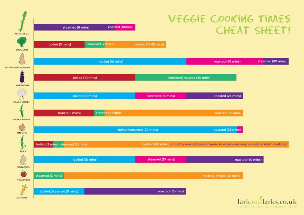 Veggie Cheat Sheet - Click to Enlarge